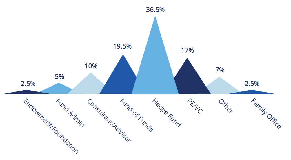 blog-2017-investment-outlook-survey-repsondents